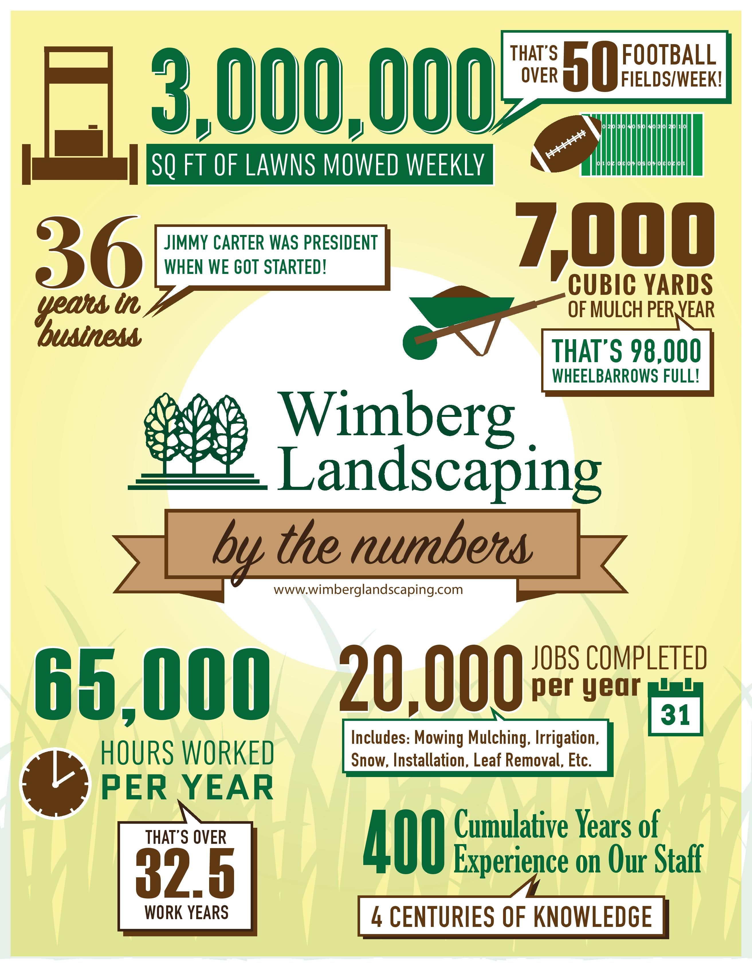 Wimberg by the Numbers
